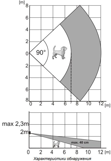 Характеристики обнаружения JA-110P PET