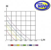 Насос для пруда AquaNova NFPE-3500 л/час SuperEco, фото 3