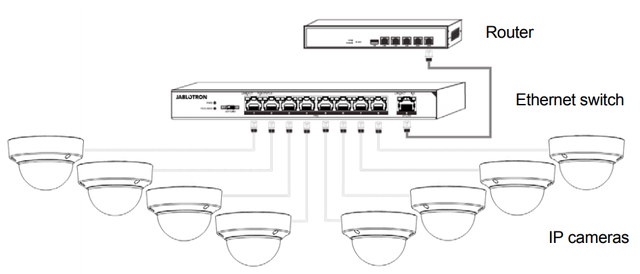 Коммутатор 8 портов для видеокамер Jablotron