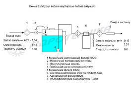 Схема работы оборудывание. На схеме видно какая вода на входе в систему и на выходе.