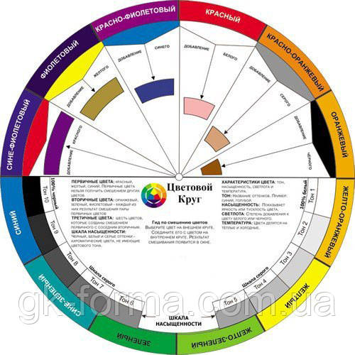 Цветовой круг Иттена для подбора сочетания цветов