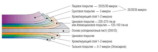 Лист ral Структура стали