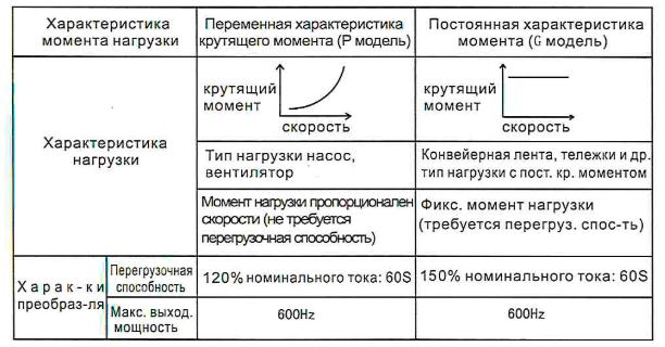 Объединенная модель G и P одновременно - характеристики