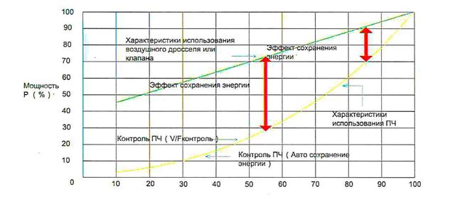 Осуществления контроля температуры, давления, потока без дополнительных контроллеров- схема