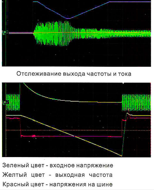 Функция отслеживания скорости - схема