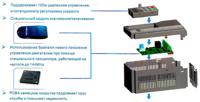 Структура частотного преобразователя FR200 - схема