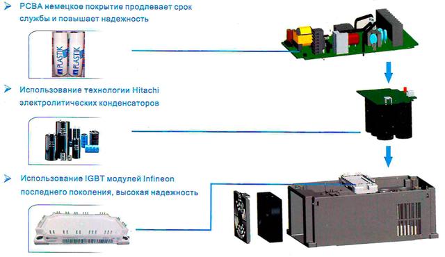 Структура частотного преобразователя FR200 - схема - продолжение - 1