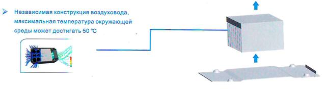 Структура частотного преобразователя FR200 - схема - продолжение -2