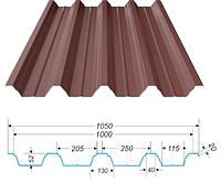 Як порахувати профнастил на паркан і на покрівлю