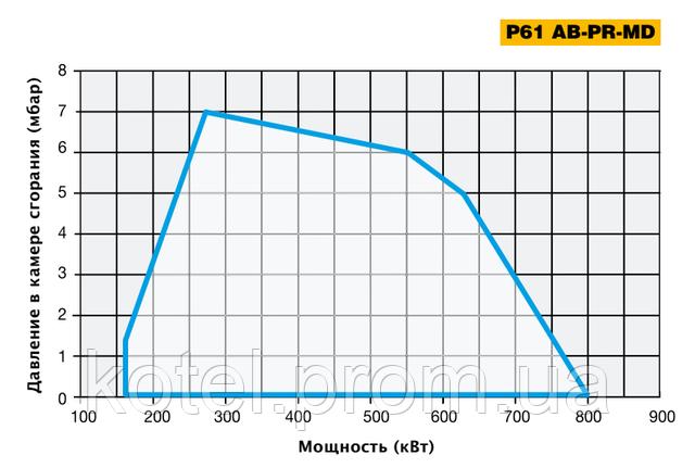 График рабочего поля двухступенчатых горелок Unigas P61 AB