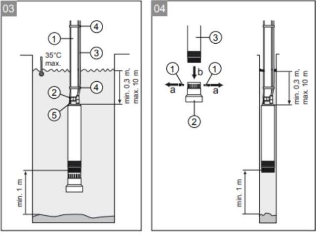 Применение скважинного насоса AL-KO TBP 6000-7