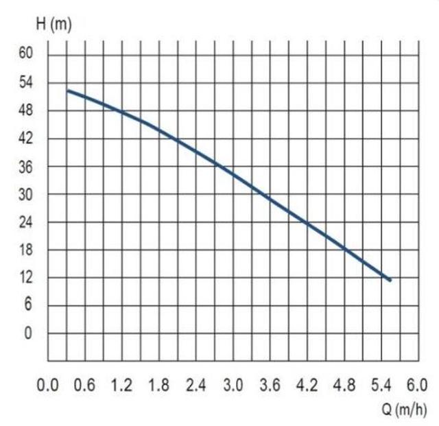 Производительность скважинного насоса AL-KO TBP 6000-7