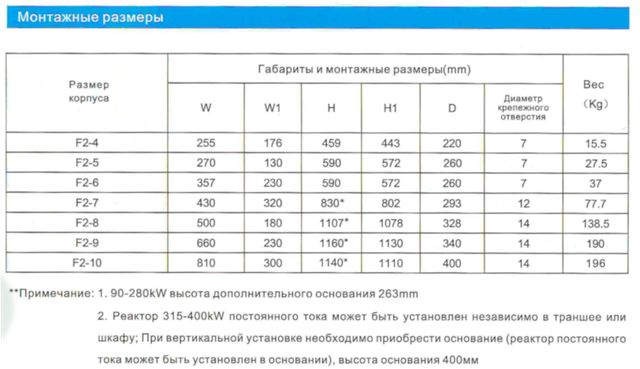 Монтажные размеры F2-4 - F2-10 - схема