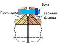Значение предела текучести при подборе безасбестовых прокладочных материалов