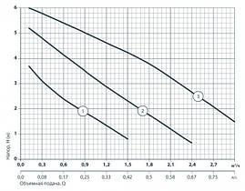 Циркуляционный насос Sprut LRS 25-6S -180, фото 2