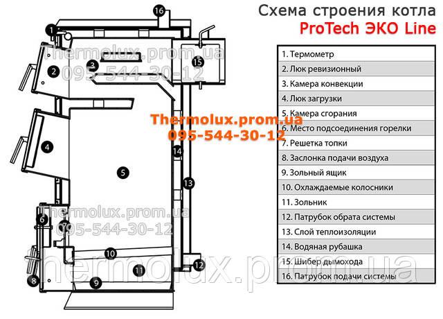 Конструкция котла на твердом топливе ProThech ЭКО Line