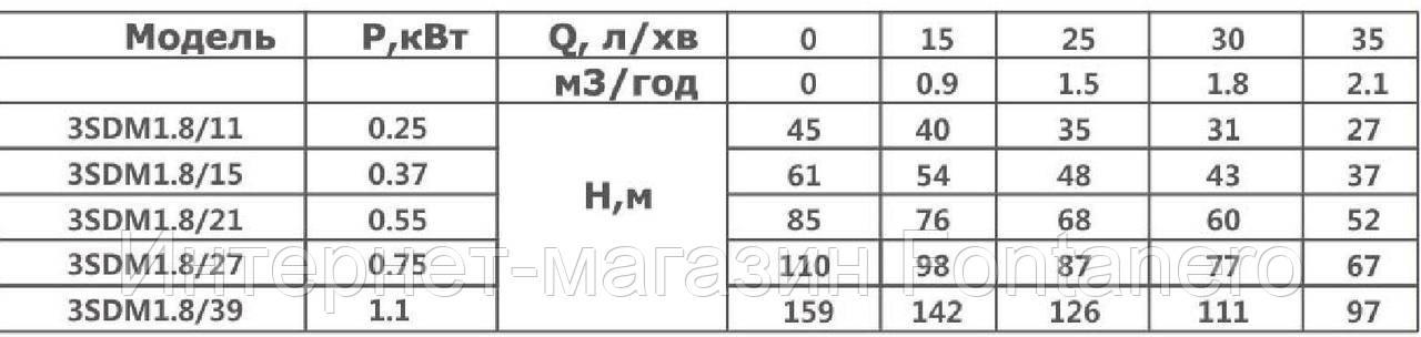 """Картинки по запросу Насос скважинный  3"""" OPTIMA 3SDm1.8/21 0.55 85м + пульт+кабель 15м NEW  картинки"""
