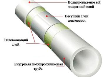 Труба полипропиленовая Keln Fiber Basalt DN 40 PN 20 (Стекловолокно)