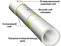 Труба полипропиленовая Keln Fiber Basalt DN 40 PN 20 (Стекловолокно), фото 1