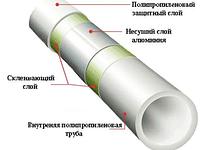 Труба полипропиленовая Keln Fiber Basalt DN 63 PN 20 (Стекловолокно), фото 1