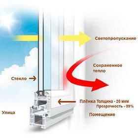 Теплоизоляция и теплосбережение