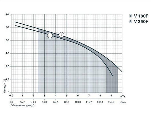Дренажно-Фекальный Насос SPRUT V180F, фото 2