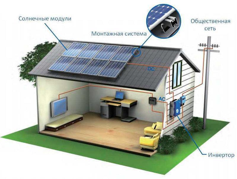 """Солнечная станция 3 кВт - сетевая """"Эконом"""""""