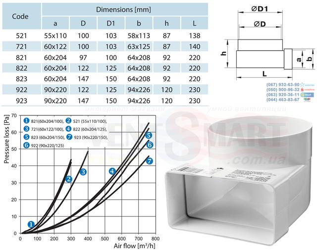 Габаритные типоразмеры соединительных колен 90 градусов для плоских (прямоугольных) и круглых труб (воздуховодов) системы Пластивент