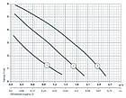 Циркуляционный насос Sprut LRS 15-4S -130, фото 4