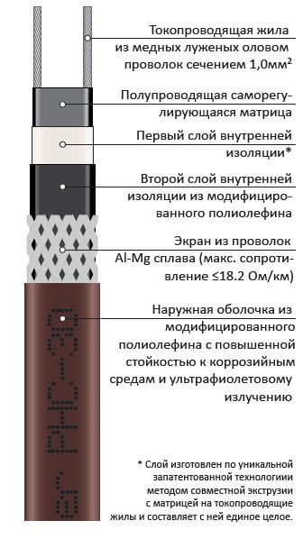 PHC-30 саморегулирующийся нагревательный кабель