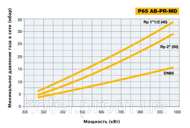 Подбор диаметра газовой рампы горелки P65 MD EA по входному давлению газа