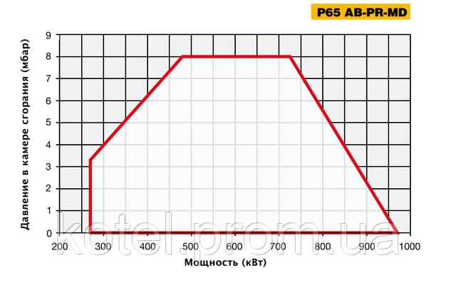 Рабочее поле двухступенчатых горелок Unigas P 65 AB