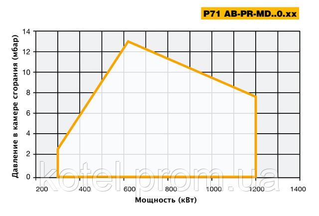 Рабочее поле прогрессивных горелок Unigas P 71 PR