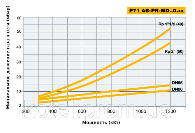 Подбор газовых рамп прогрессивных горелок Unigas P 71 PR