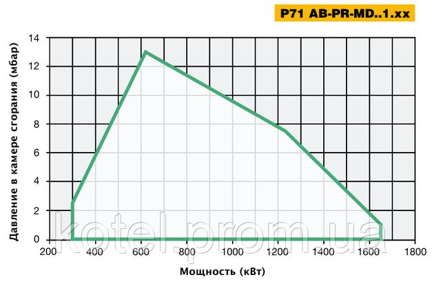 График рабочего поля модуляционных горелок Unigas P71 MD ES