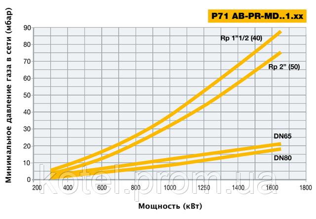 Подбор диаметра газовой рампы горелки P71 MD ES по входному давлению газа
