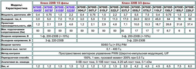 Таблиця Характеристик Частотних Перетворювачів N700E - HYUNDAI - таблиця