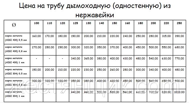 Дымоходы одностенные из нержавеющей стали, купить в Харькове. Прайс лист.