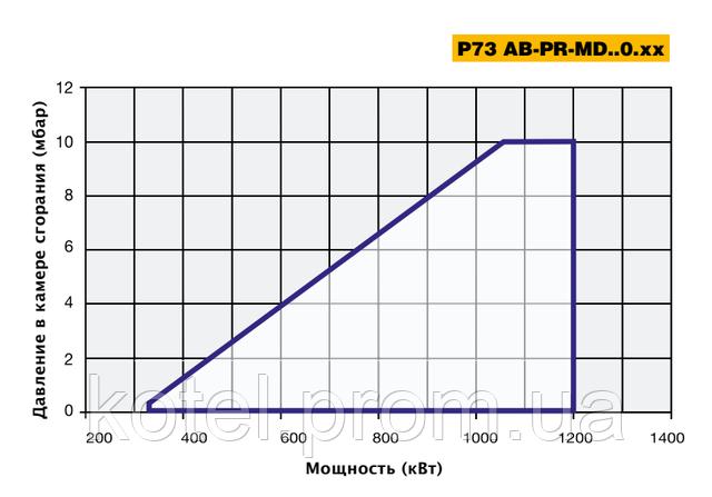 Рабочее поле прогрессивных горелок Unigas P 73 PR