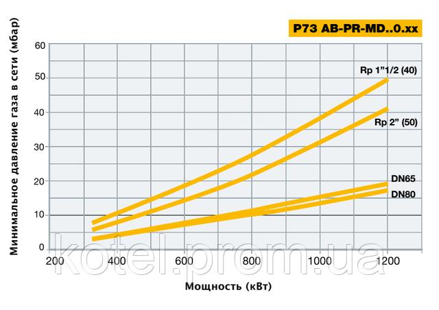 Подбор газовых рамп модуляционных горелок Unigas P 73 MD