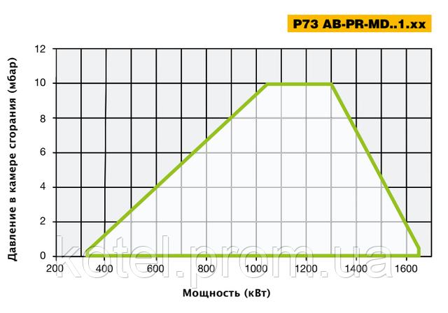 Рабочее поле прогрессивных горелок Unigas P 73 PR.1