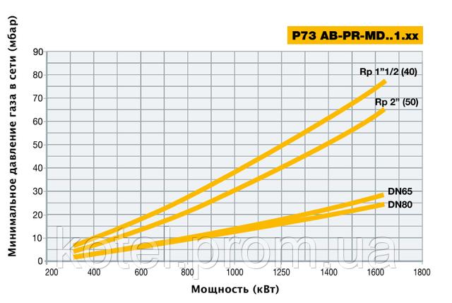 График рабочего поля модуляционных горелок Unigas P73 MD ES