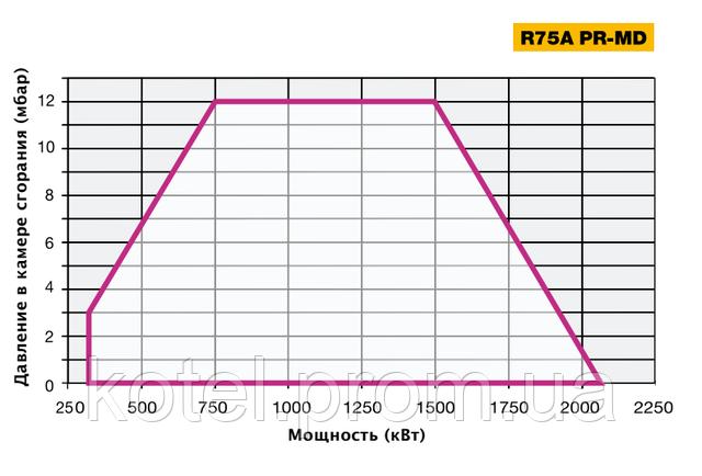 Рабочее поле прогрессивных горелок Unigas R 75 A MD ES