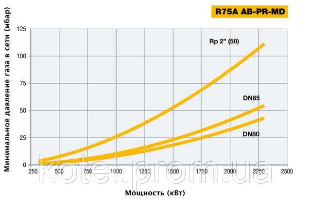 Подбор газовых рамп прогрессивных горелок Unigas R 75 A MD ES