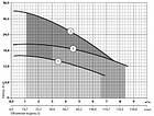 Дренажный насос Sprut QDX 1,5-16-0.37, фото 2