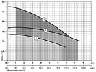 Дренажный насос Sprut QDX 3-20-0.55, фото 2