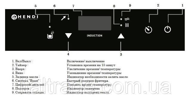 Фритюрница индукционная Hendi 215 005