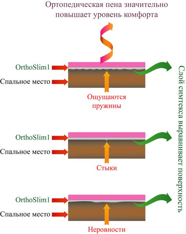 Схема. Матрас OrthoSlim1, производитель Dz-mattress