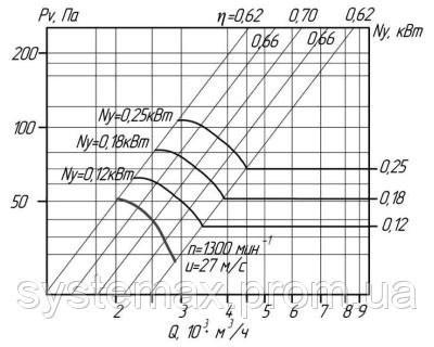 Аэродинамика (вентилятор осевой ВО 06-300 №3,15)