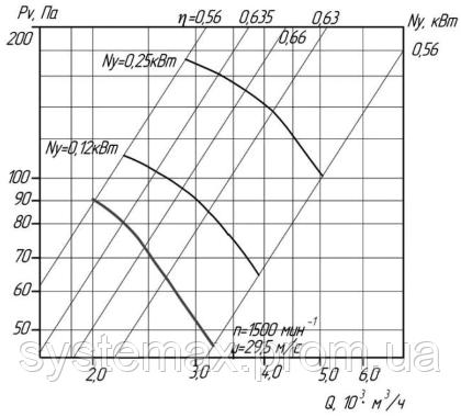 Аэродинамика (вентилятор осевой ВО 06-300 №4)